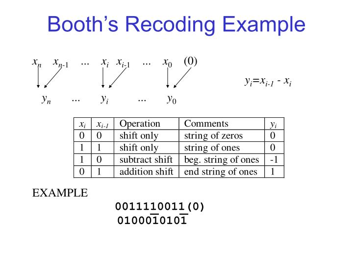 Booth's Recoding Example
