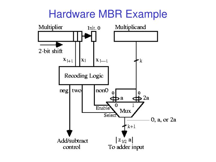 Hardware MBR Example