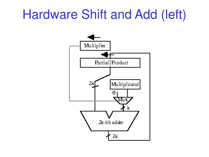 Hardware Shift and Add (left)