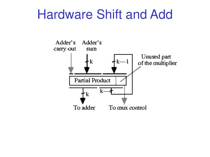 Hardware Shift and Add