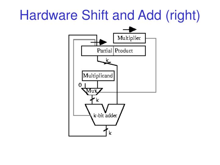 Hardware Shift and Add (right)