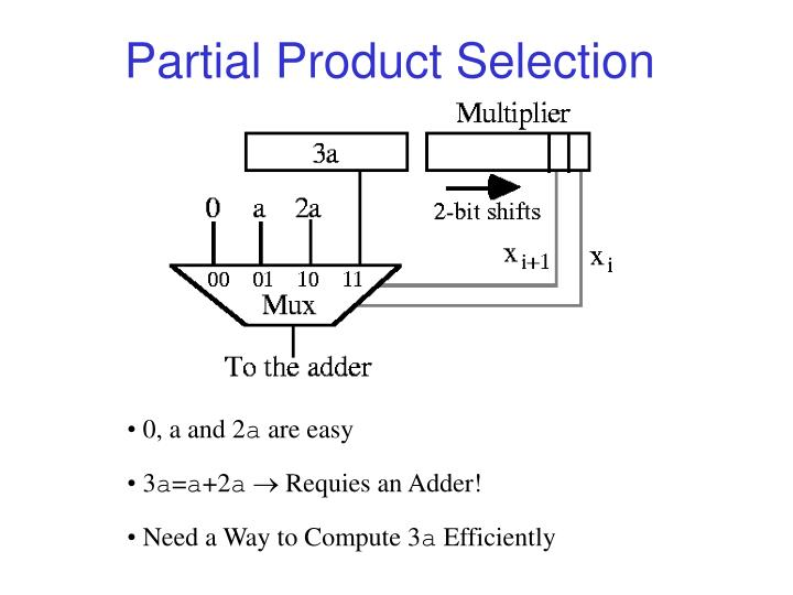 Partial Product Selection
