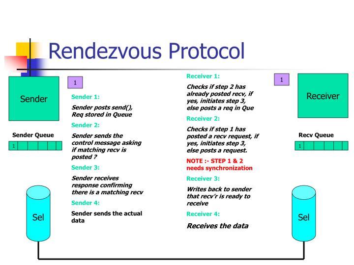 Rendezvous Protocol