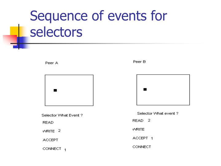 Sequence of events for selectors