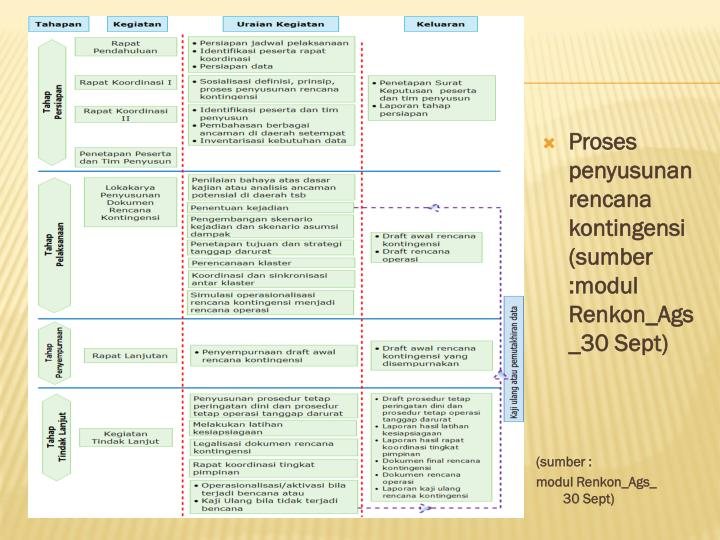 Proses penyusunan rencana kontingensi (sumber :modul Renkon_Ags_30 Sept)