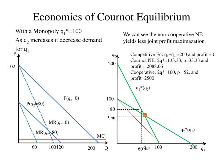 Economics of Cournot Equilibrium