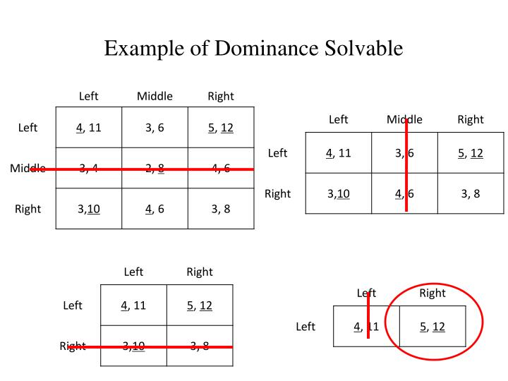 Example of Dominance Solvable