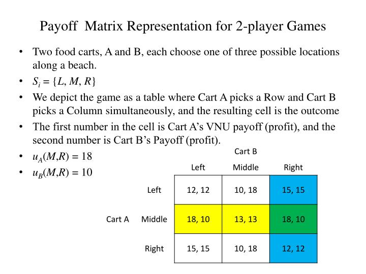 Payoff  Matrix Representation for 2-player Games