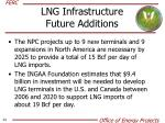 lng infrastructure future additions