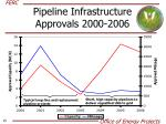 pipeline infrastructure approvals 2000 2006