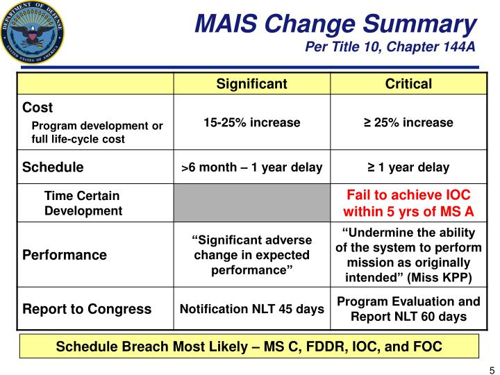 MAIS Change Summary