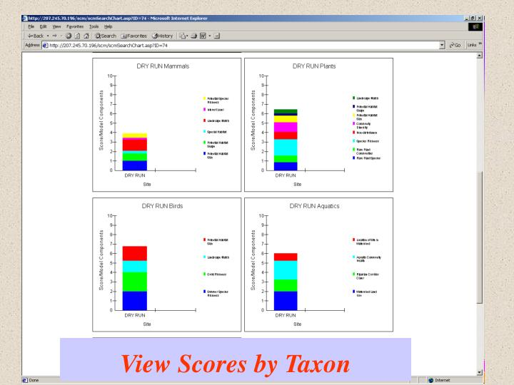 View Scores by Taxon