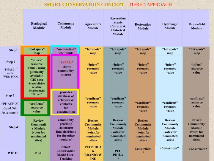 SMART CONSERVATION CONCEPT