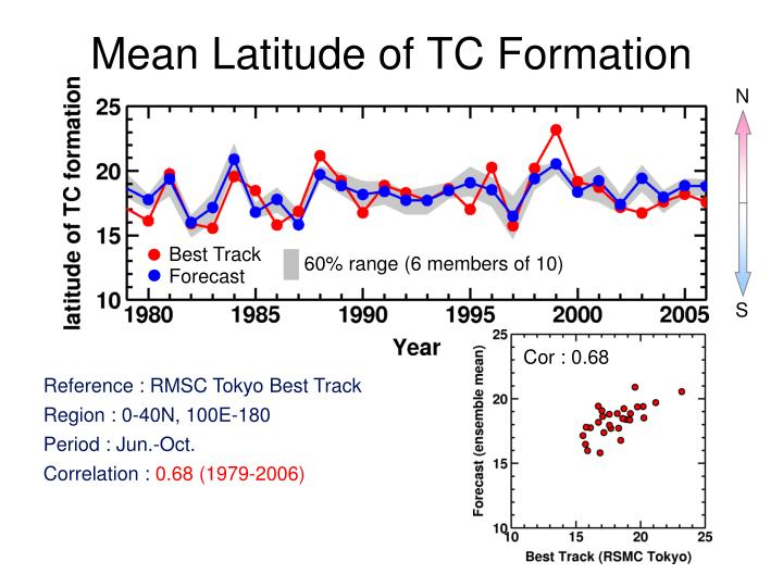 Mean latitude of tc formation