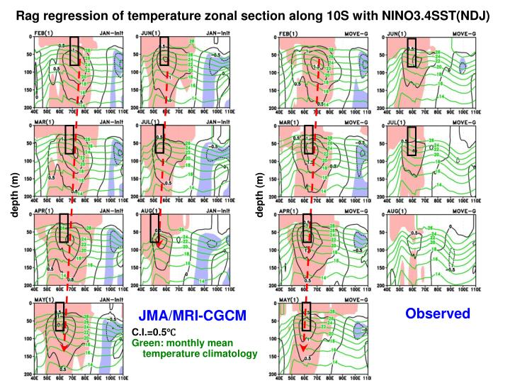 Rag regression of temperature zonal section along 10S with NINO3.4SST(NDJ)