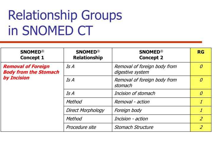 Relationship Groups