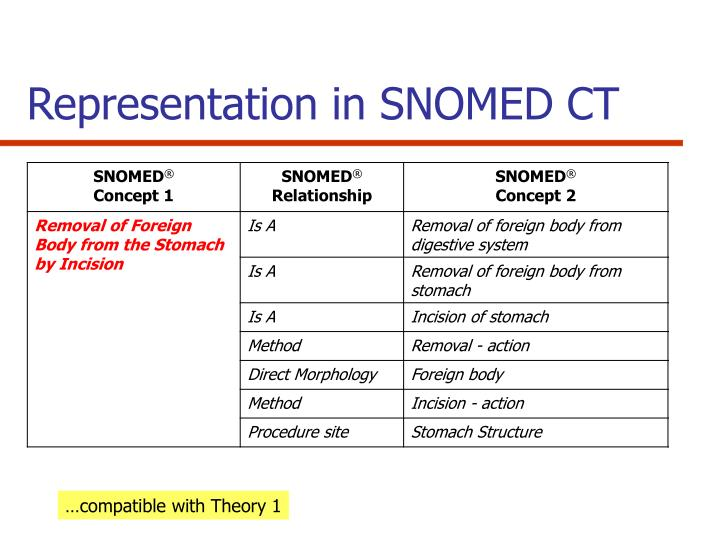 Representation in SNOMED CT
