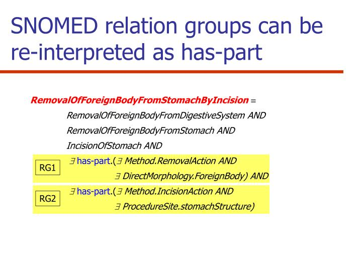 SNOMED relation groups can be re-interpreted as has-part