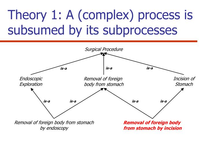 Theory 1: A (complex) process is subsumed by its subprocesses