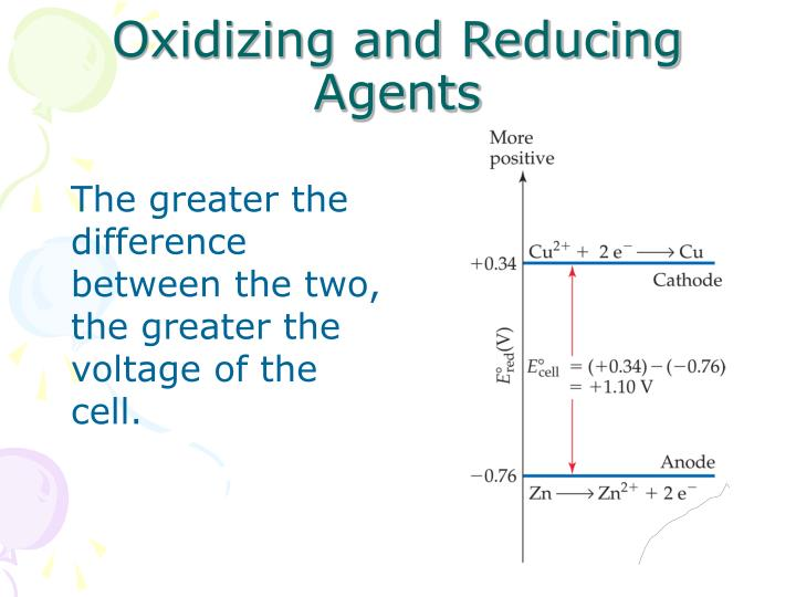 Oxidizing and reducing agents1