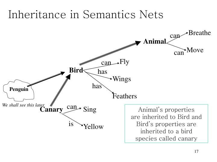 Inheritance in Semantics Nets