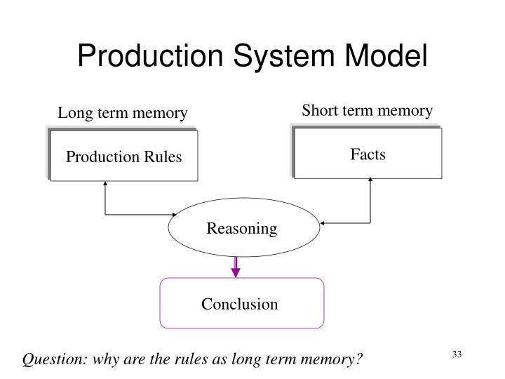 Production System Model