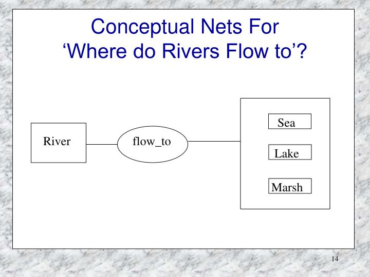 Conceptual Nets For