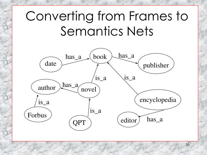 Converting from Frames to Semantics Nets