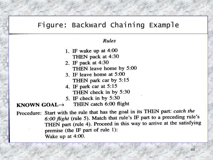 Figure: Backward Chaining Example