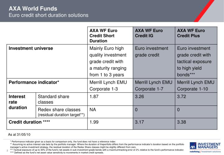 Axa world funds euro credit short duration solutions