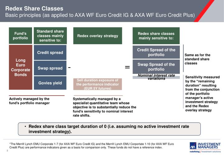 Redex share classes basic principles as applied to axa wf euro credit ig axa wf euro credit plus