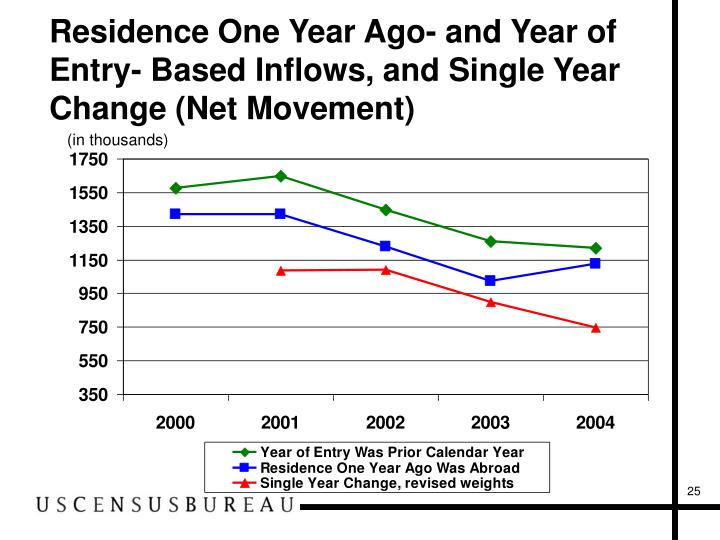 Residence One Year Ago- and Year of Entry- Based Inflows, and Single Year Change (Net Movement)