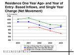 residence one year ago and year of entry based inflows and single year change net movement