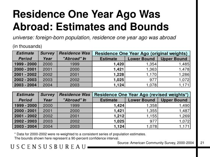 Residence One Year Ago Was Abroad: Estimates and Bounds