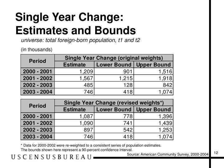 Single Year Change: