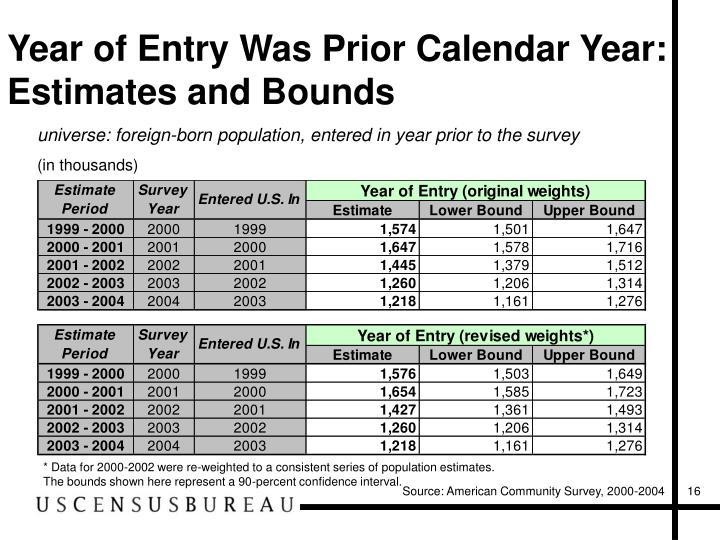 Year of Entry Was Prior Calendar Year:
