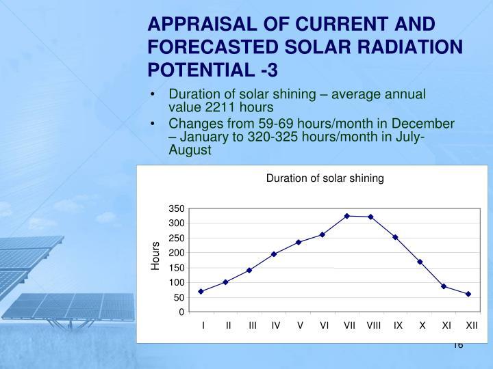 Duration of solar shining