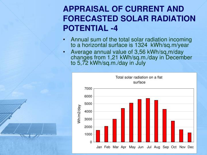 Total solar radiation on a flat