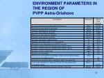 environment parameters in the region of pvpp astra oriahovo