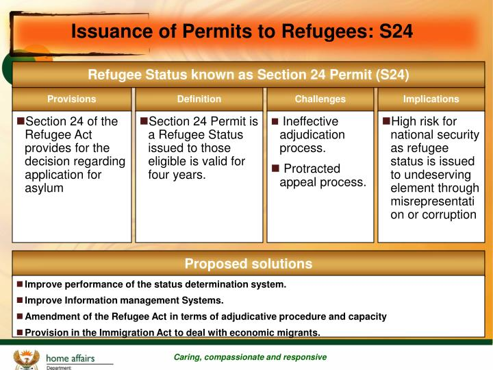Issuance of Permits to Refugees: S24
