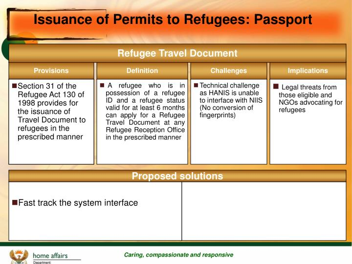 Issuance of Permits to Refugees: Passport