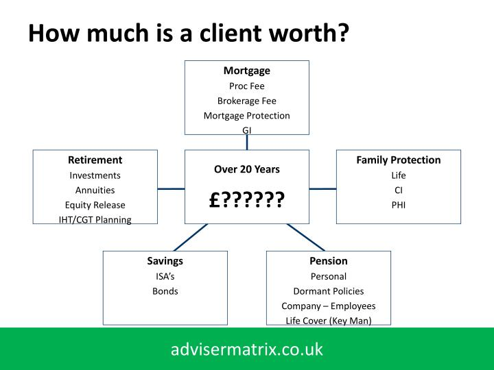 How much is a client worth?