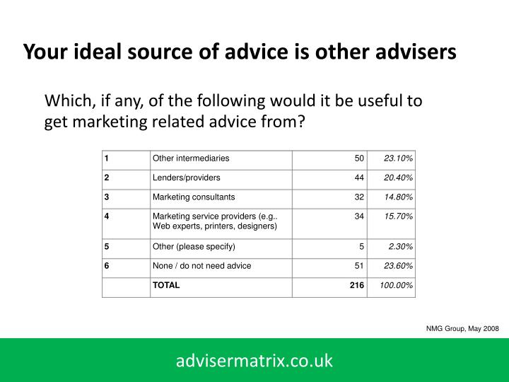Your ideal source of advice is other advisers