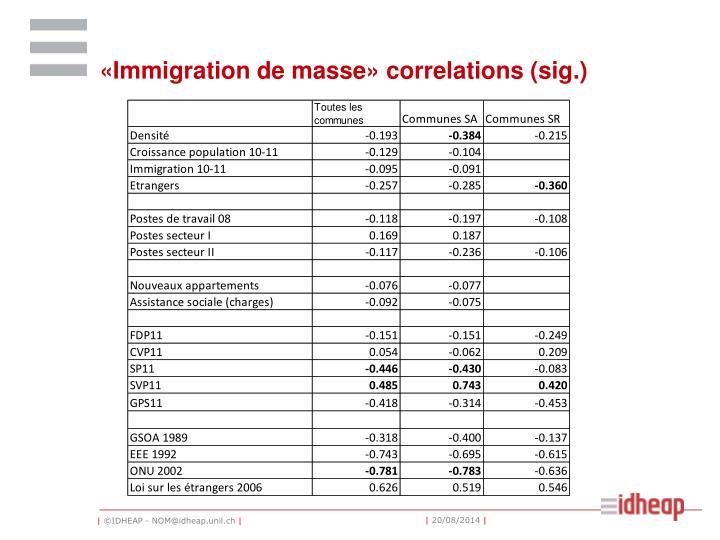 «Immigration de masse» correlations (sig.)