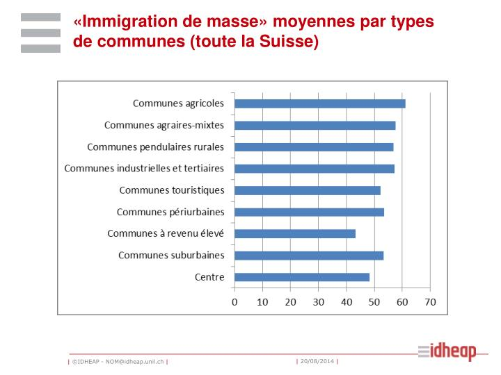 «Immigration de masse» moyennes par types de communes (toute la Suisse)
