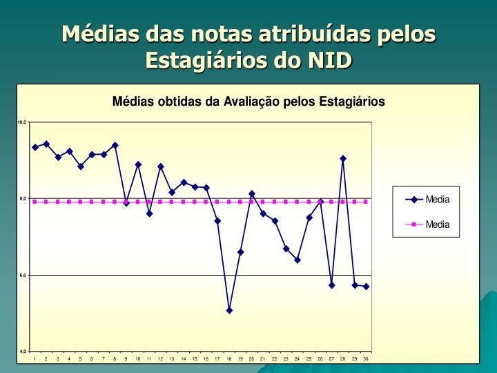 Médias das notas atribuídas pelos Estagiários do NID