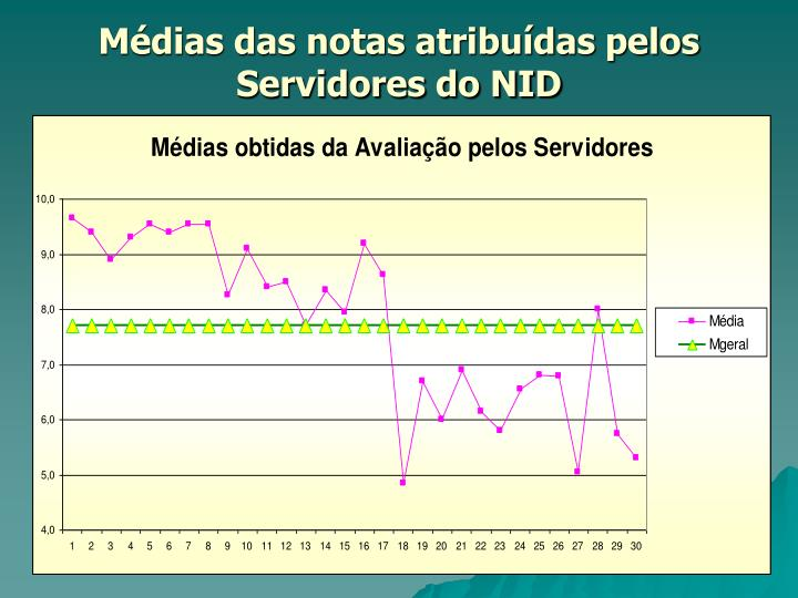 Médias das notas atribuídas pelos Servidores do NID