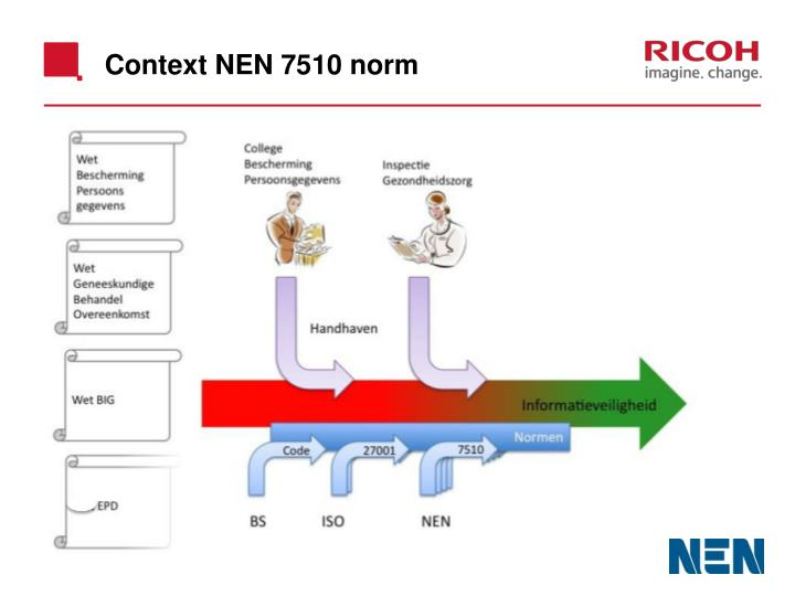 Context NEN 7510 norm