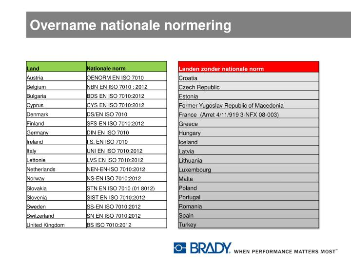 Overname nationale normering