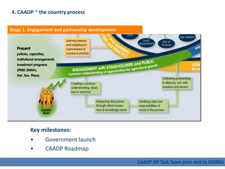 4. CAADP ~ the country process